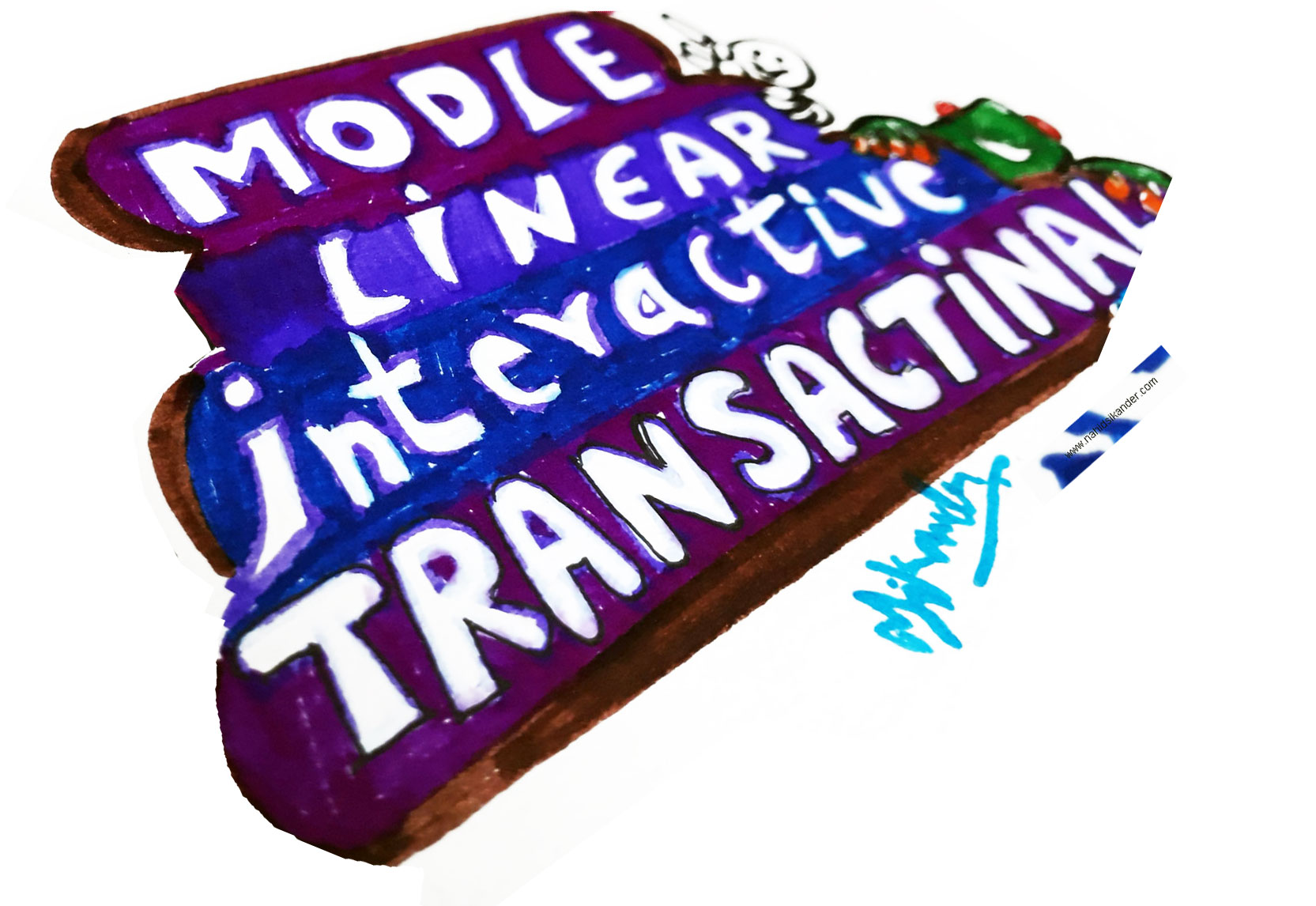 Modle of Communications