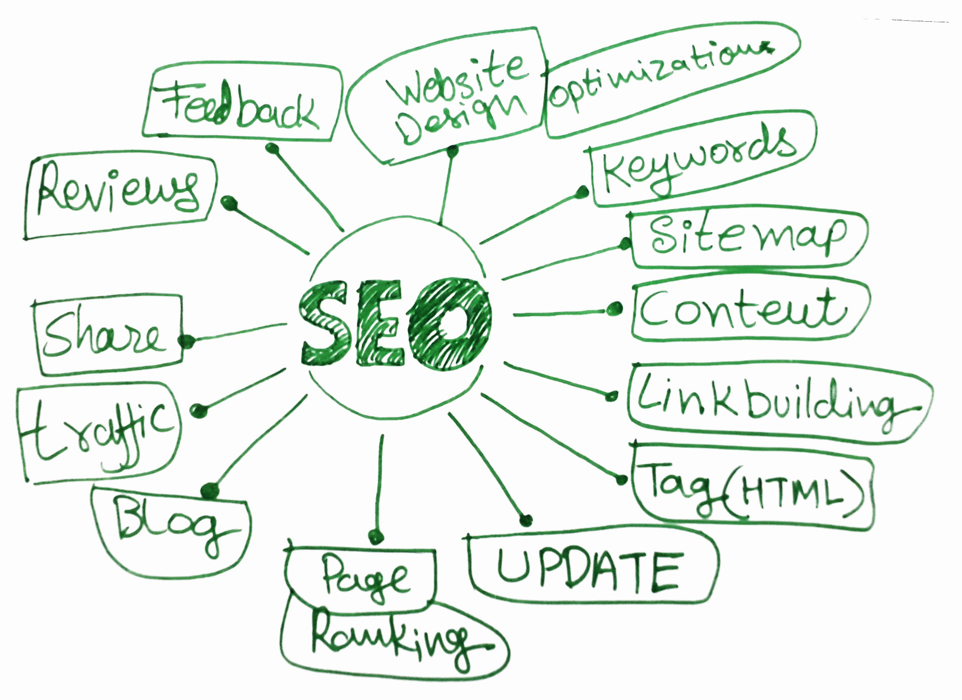 seo. search engine optimizastion